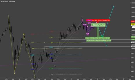 BTCUSD: BTC/USD short W4 incoming