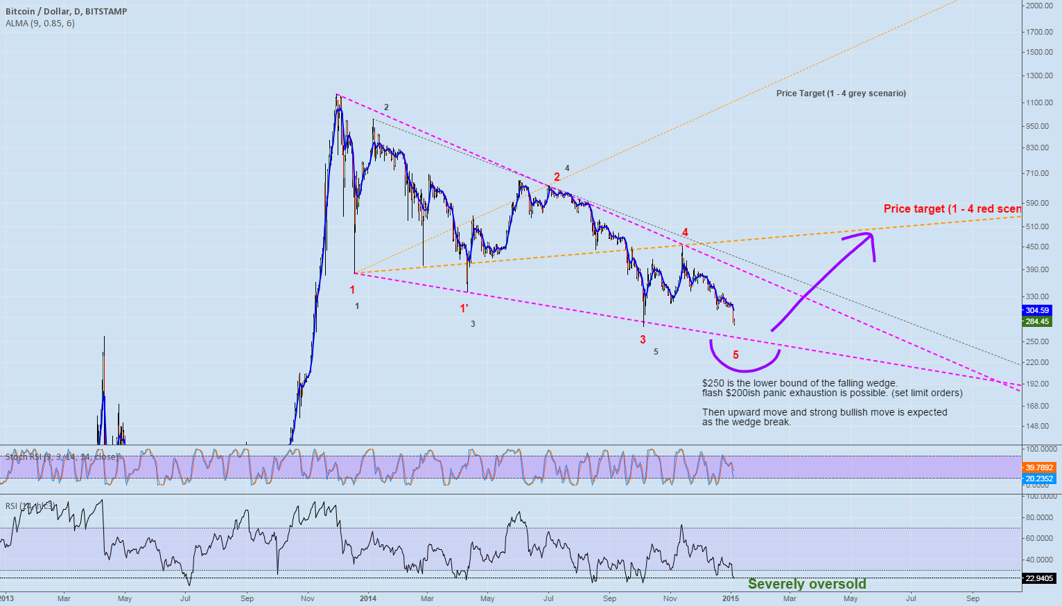 1-Year falling wedge is close to completion.