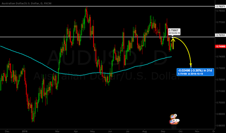 AUDUSD: Still a BEAR on AUD/USD