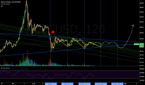 BTCUSD: big move around 1st december