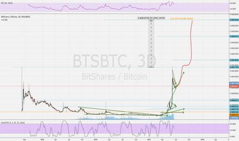 BTSBTC: BTSBTC Cup and handle big target!