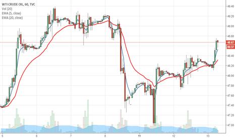 USOIL: Crude deixando um pinbar no gráfico horário