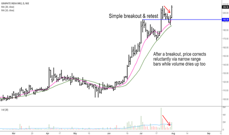GRAPHITE: Graphite India: Breakout & Retest