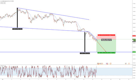 USDJPY: Possible USDJPY Trade.