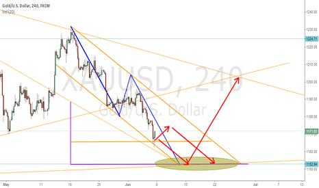 XAUUSD: Gold - where ru going ?