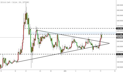 BCHUSD: 比特币现金BCH-突破三角形态,关注阻力作用