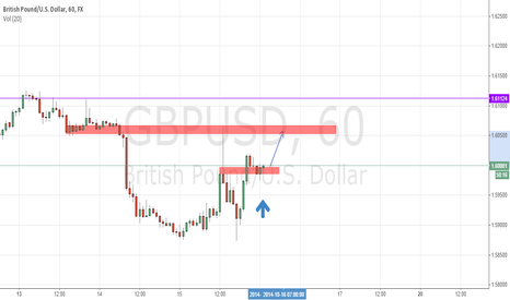 GBPUSD: GBPUSD short term (retracement)