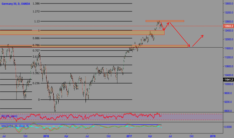 DE30EUR: DAX further gains or is there a correction coming ?
