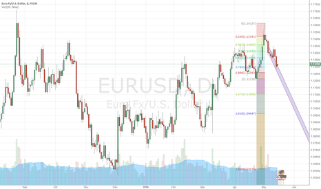 EURUSD: sell to 1.11