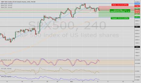 SPX500: S&P short on correction