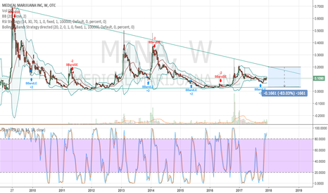 MJNA: #MJNA narrow price range in the works for a breakout