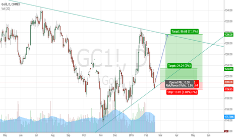 GC1!: Multiple reasons for Long Gold