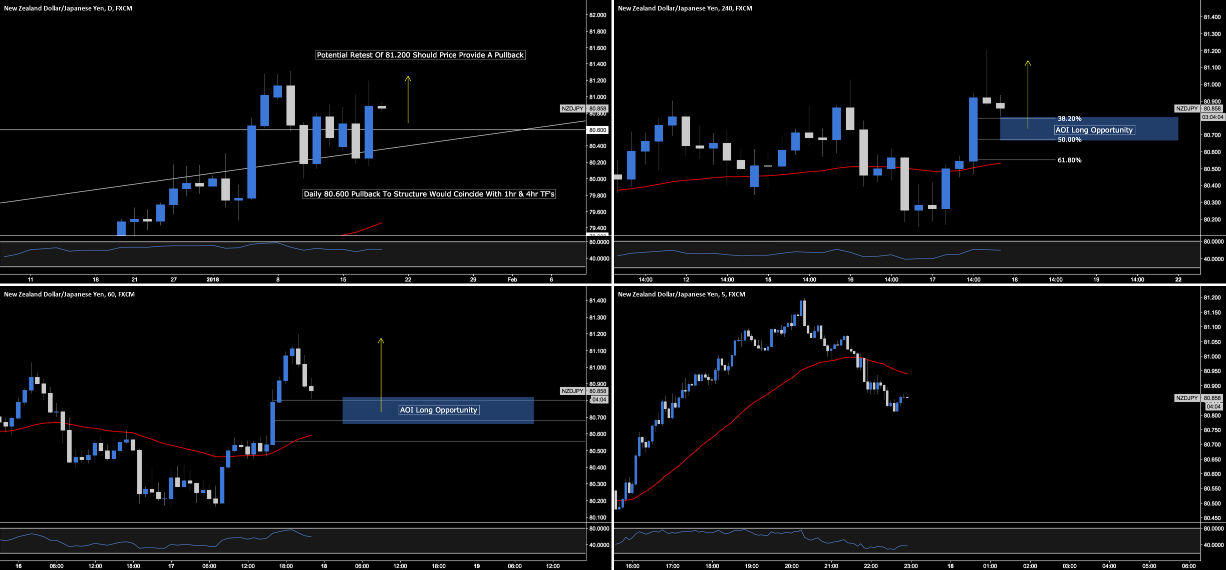 NZD.JPY - Simple But Effective Structure