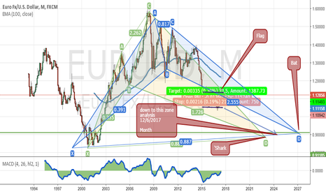 EURUSD: EUR/USD analysis for long time  *_^ it's down
