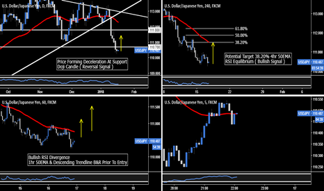 USDJPY: USD.JPY - Intraday Entry, Swing Trading Targets