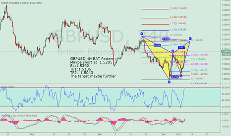 GBPUSD: GBPUSD 4H Bat Pattern for  Short at 1.5285