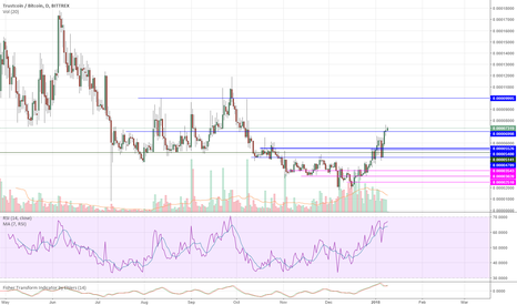 TRSTBTC: TRST Trustcoin Target is 99
