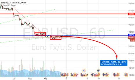 EURUSD: Евродоллар, перспективный шорт от 1.0660