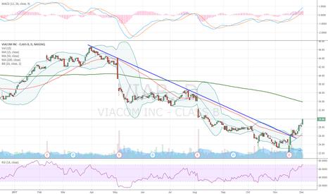 VIAB: Downtrend line