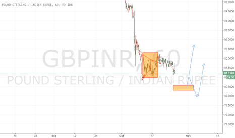 GBPINR: ginr possible long at 80-79 area