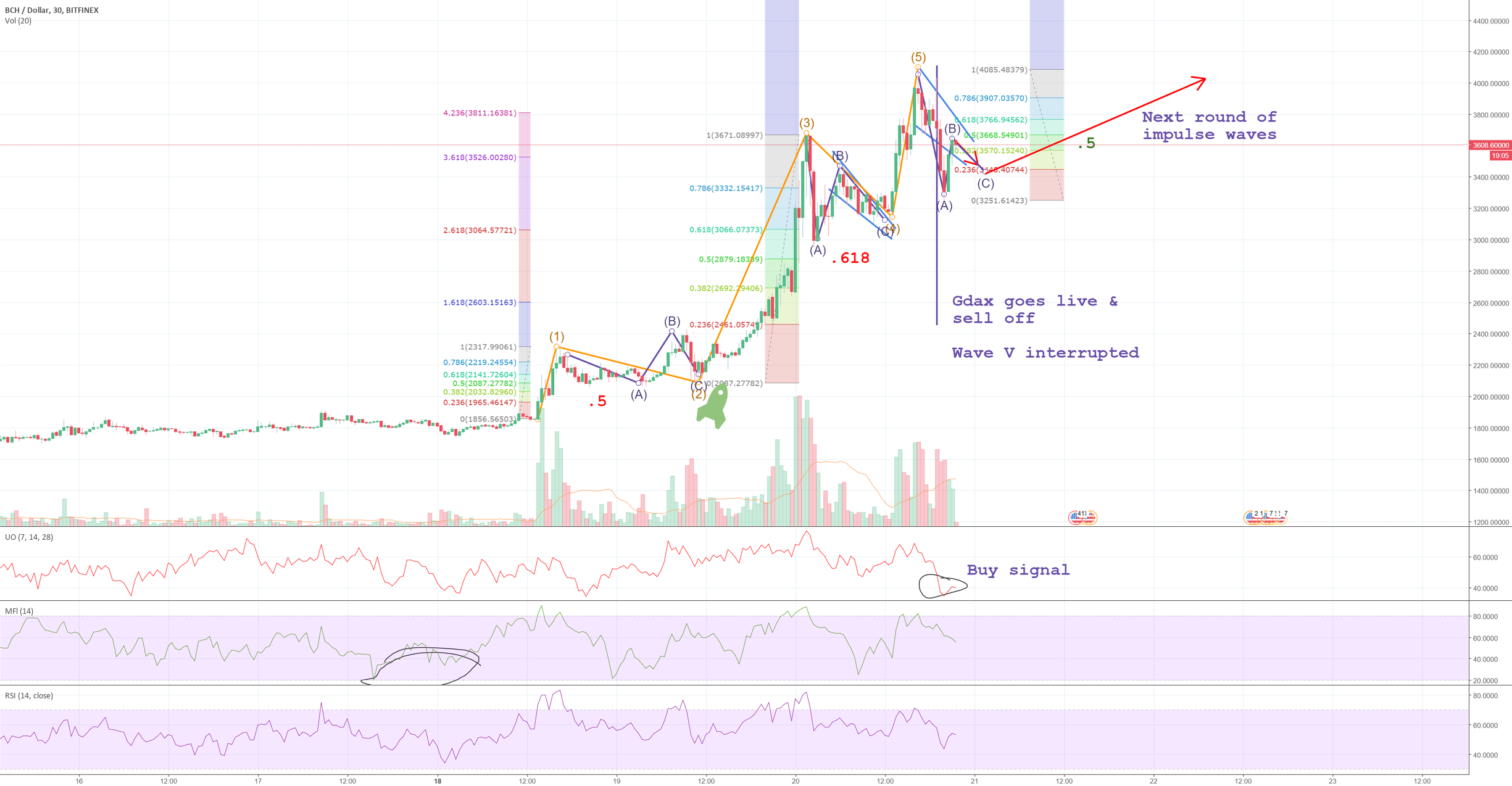 BCHUSD to remain bullish with $5k target in sight