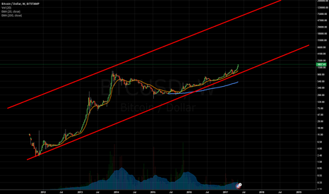 BTCUSD: BTC Mother of All Channels