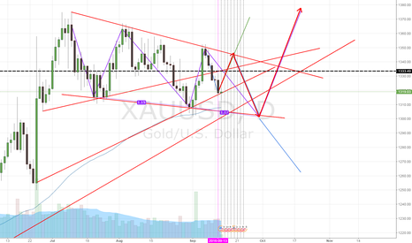 XAUUSD: gold Which path do you think it is