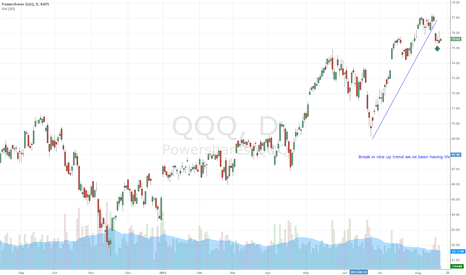 QQQ: $QQQ Break in uptrend