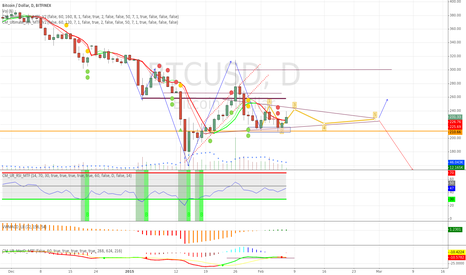 BTCUSD: Long zigzag before the  breakup