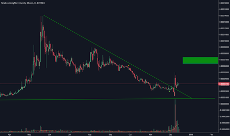 XEMBTC: Xem broke out reading for more ?