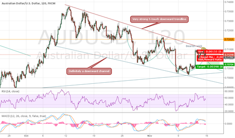 AUDUSD: Downward channel swaying AUDUSD lower