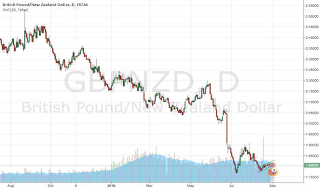 GBPNZD: Look for upside in GBPNZD - First target 1.8350