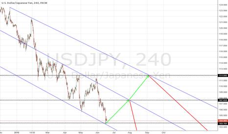 USDJPY: USDJPY long based on trend lines