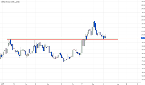FORTIS: Expecting bounce from support