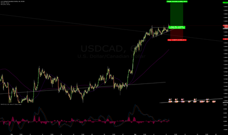 USDCAD: USDCAD Ascending Triangle Breakout
