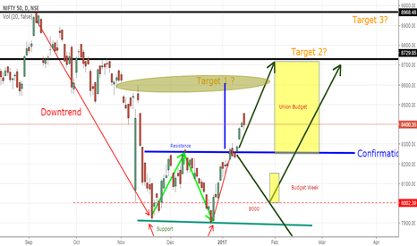 NIFTY: will it fill the GAP to 8600 range after the double bottom break