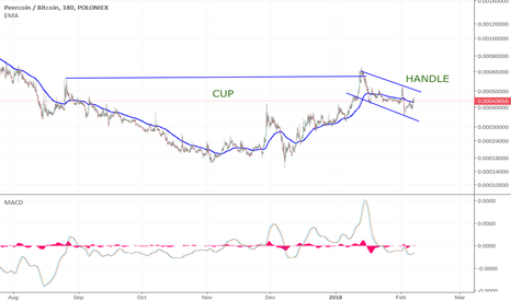 PPCBTC: PPC Peercoin CUP & HANDLE