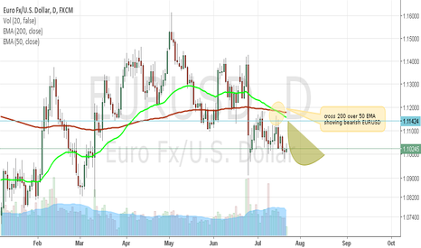 EURUSD: EUR dangerously placed in EMA