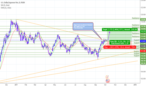 USDJPY: USD/JPY Long For NFP