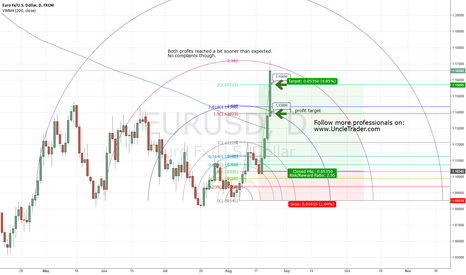 EURUSD: EURUSD: Taking both profits in 1 day (Fast & Furious)