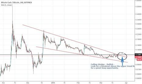 BCHBTC: BCH/BTC Falling Wedge (Bullish)