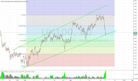 UK100: FTSE Long Opportunity