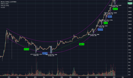 BTCUSD: Parabolic trend on logarithmic scale and Jan Dump 2018