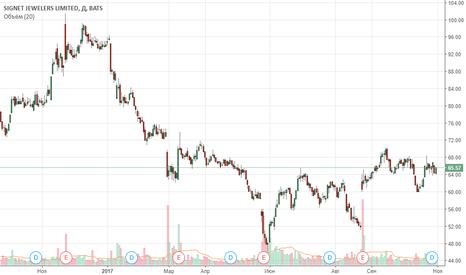 SIG: Покупка акций компании по продаже ювелирных изделий - Signet Jew