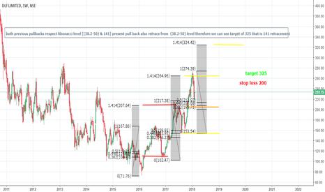 DLF: price respecting fibonacci ratios