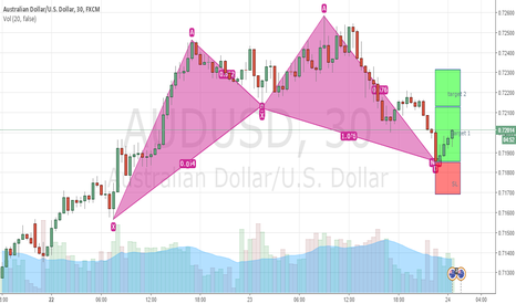 AUDUSD: AUDUSD making cypher patter