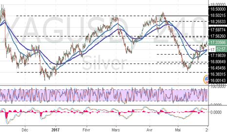 XAGUSD: XAG/USD: analyse de Fibonacci