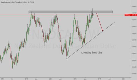 NZDCAD: NZDCAD - Short. Weekly Chart