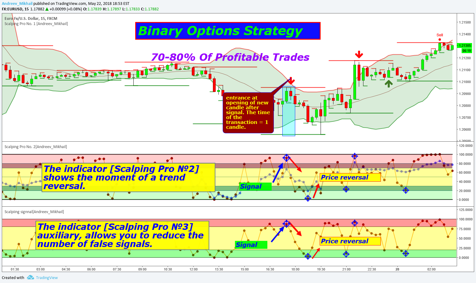 scalping binary options