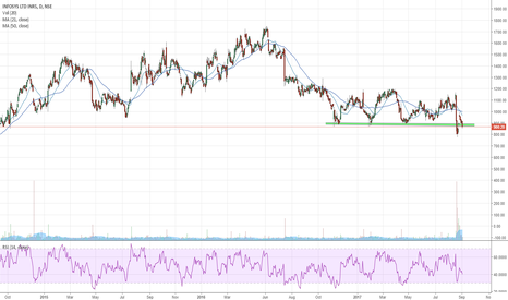 INFY: INFY - Wait for it...